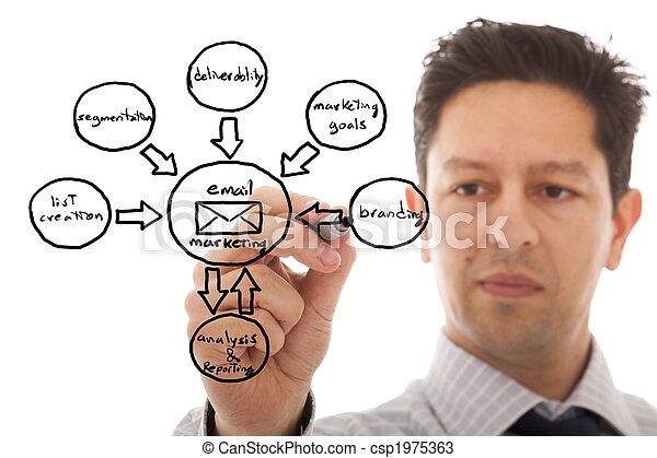 marketing, schizzo, ciclo - csp1975363