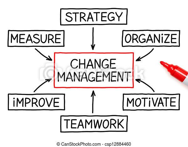 marqueur, gestion, organigramme, changement - csp12884460