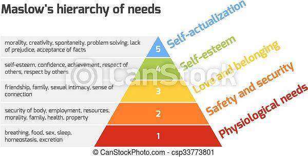 Maslow's pyramid of needs - csp33773801