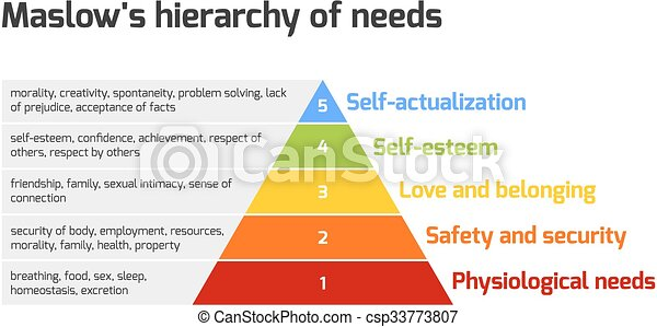 Maslow S Pyramid Of Needs Maslow S Hierarchy Of Needs Represented