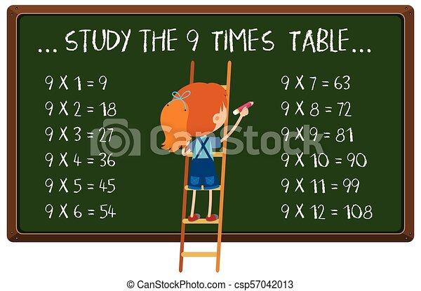 Mathematics Times Table on Blackboard - csp57042013