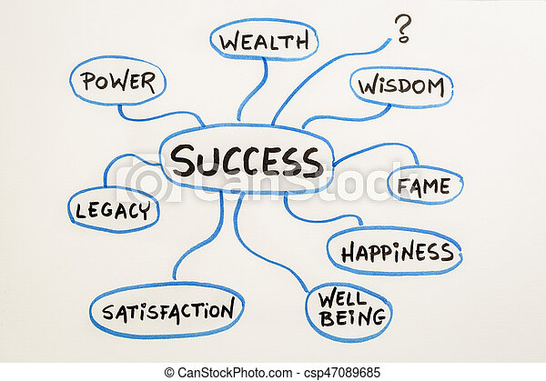 Meaning Of Success Mindmap Sketch Meaning Of Success Concept Or