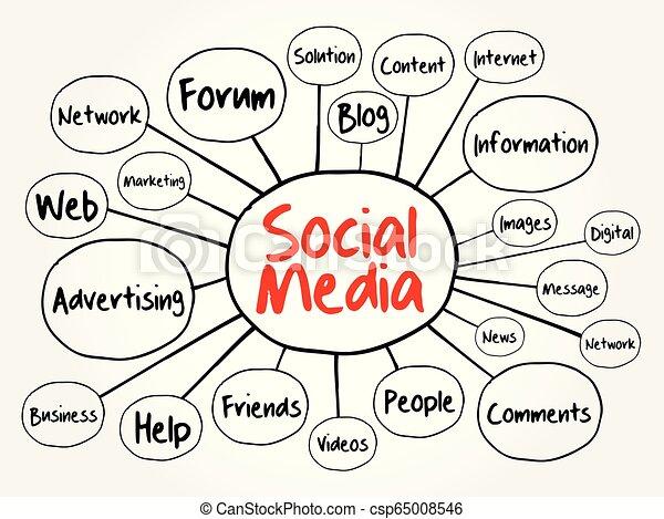 media, sociale, mente, diagramma flusso, mappa - csp65008546