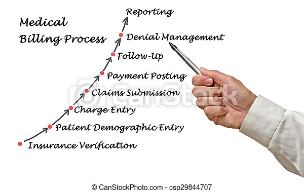 Medical Billing Process - csp29844707