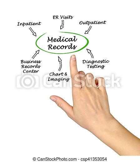 Medical Records - csp41353054
