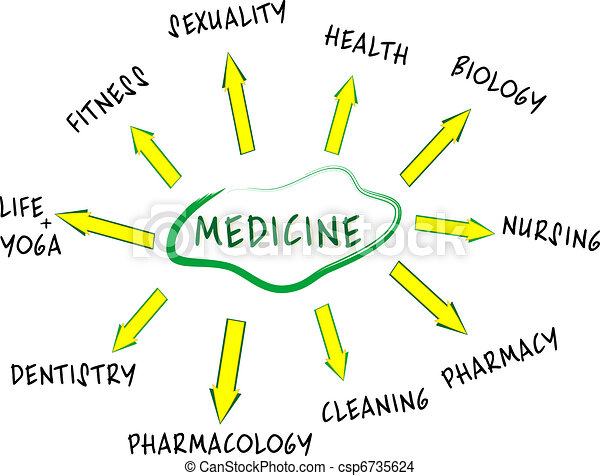 Medicine mind map with Health care words - csp6735624