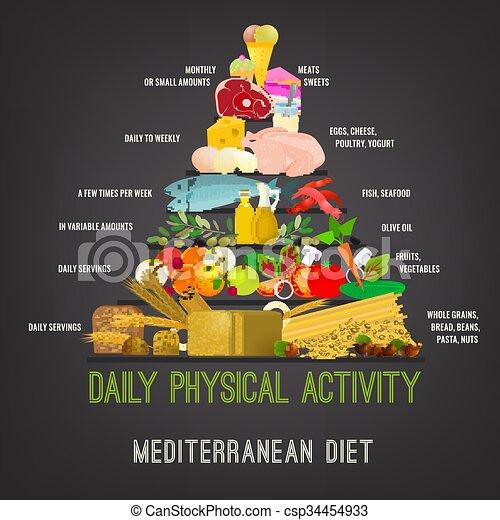 Mediterranean Diet Image - csp34454933
