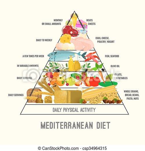 Mediterranean Diet Image - csp34964315