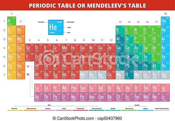 Mendeleevs Periodic Table Of Elements Vector Illustration