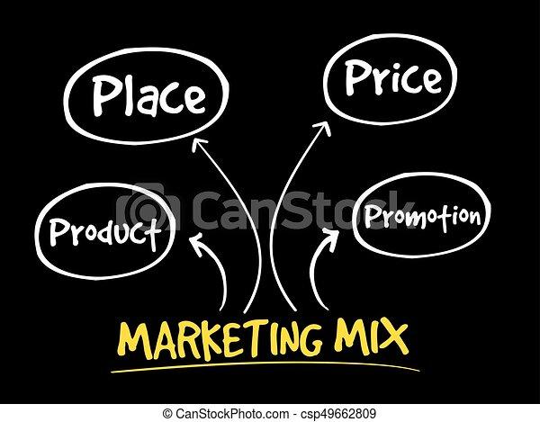 mercadotecnia, mezcla, mente, mapa - csp49662809