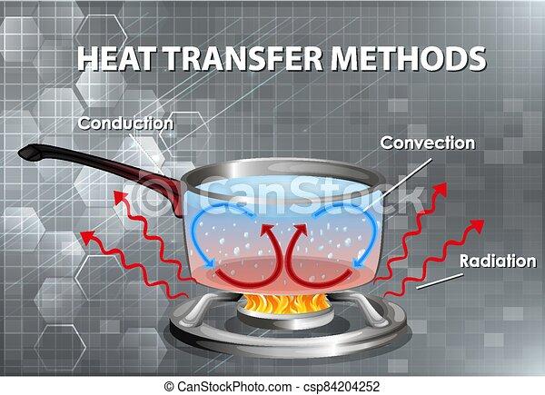 Methods of heat transfer - csp84204252