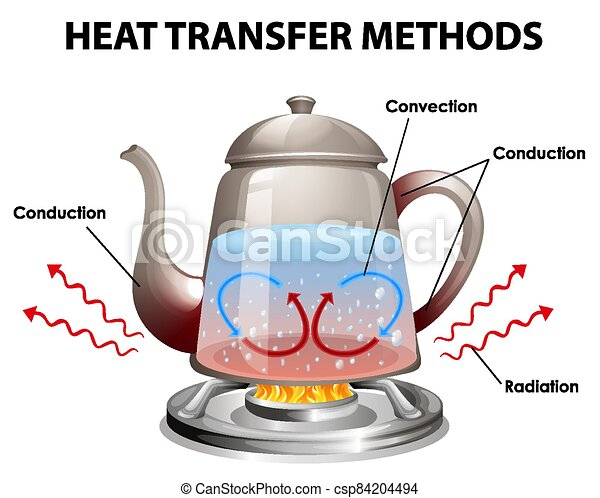 Methods of heat transfer - csp84204494
