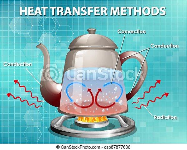Methods of heat transfer - csp87877636