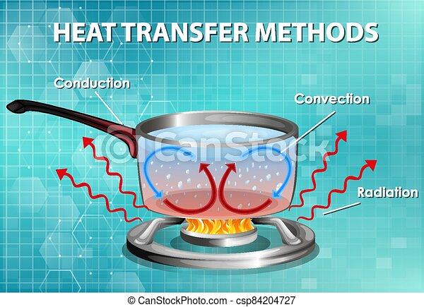 Methods of heat transfer - csp84204727