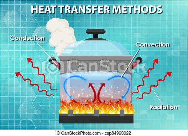 Methods of heat transfer - csp84990022