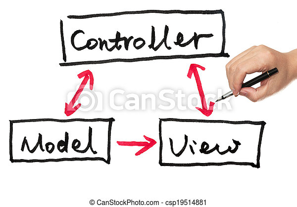 Model, view and controller - csp19514881