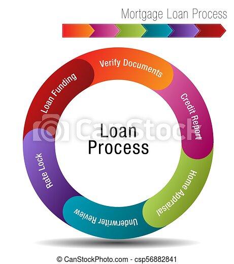 Mortgage Loan Process - csp56882841