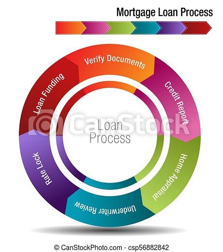 Mortgage Loan Process - csp56882842