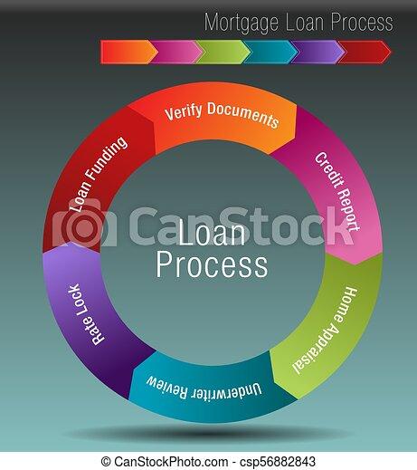 Mortgage Loan Process - csp56882843
