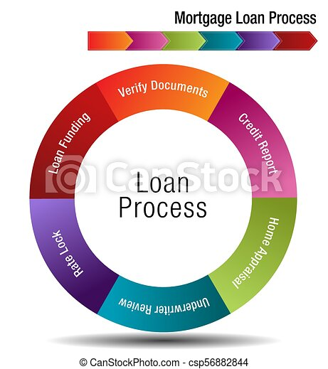 Mortgage Loan Process - csp56882844