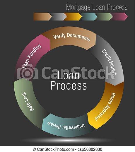 Mortgage Loan Process - csp56882838