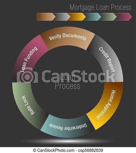 Mortgage Loan Process - csp56882839