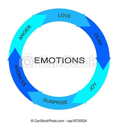 mot, cercle, concept, flèches, émotions - csp18720024