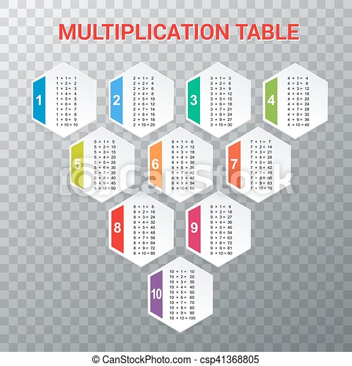 Multiplication Table Educational Material For Primary School Level