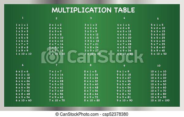 Multiplication table on blackboard - csp52378380