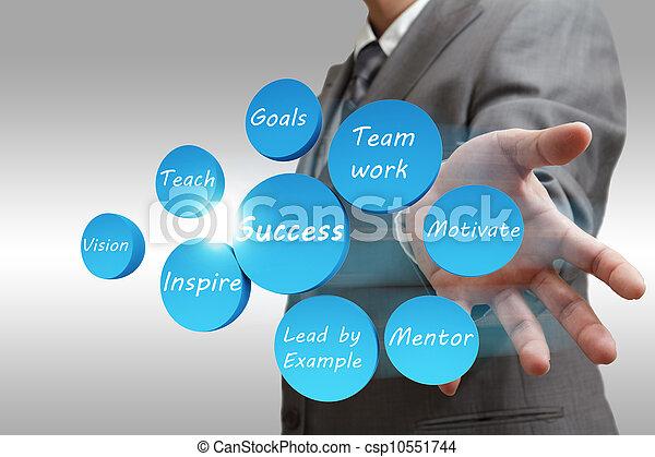 negócio, sucesso, abstratos, carta fluxo, mostra, homem - csp10551744