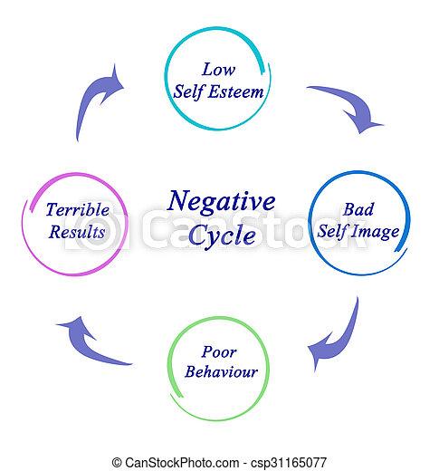 negativo, ciclo - csp31165077