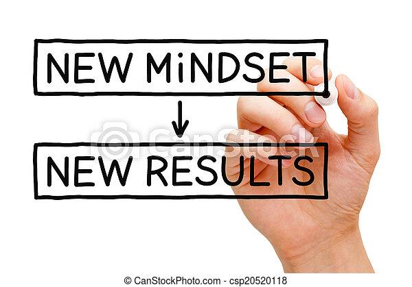 neu , ergebnisse, mindset - csp20520118