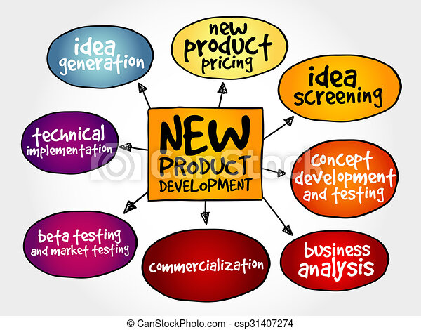 New product development mind map business concept for New product design