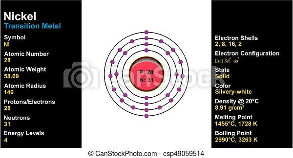 Nickel Element Atom Structure and Properties