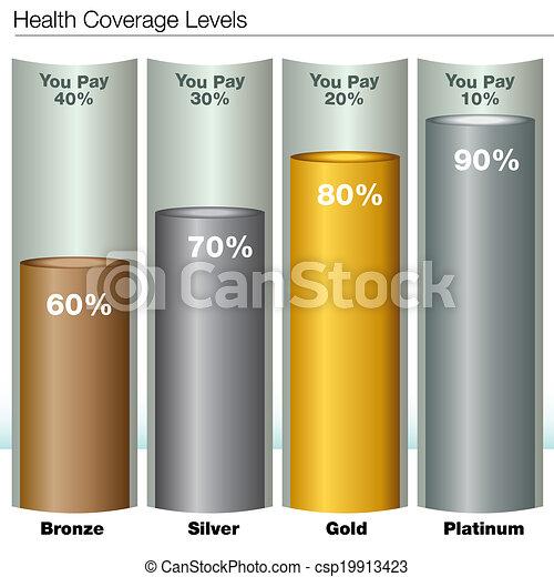 Niveles de seguro de salud - csp19913423