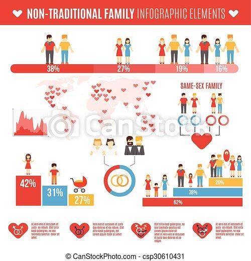 non conventional family
