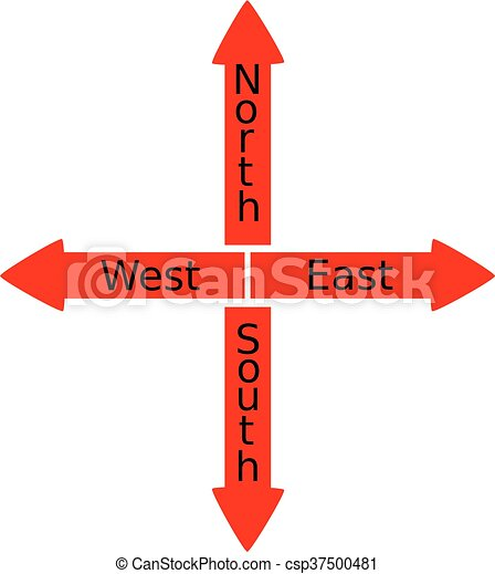 north south east west sign north east west south north east