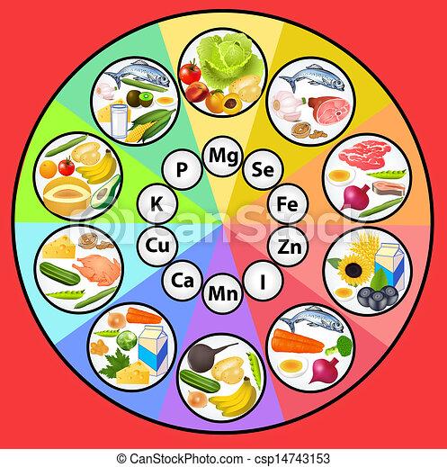 nourriture, table, ensemble, minéral, substances - csp14743153