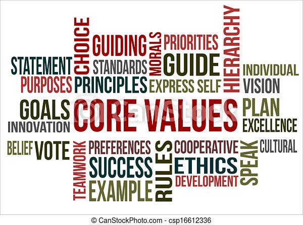Nube de palabras, valores centrales - csp16612336