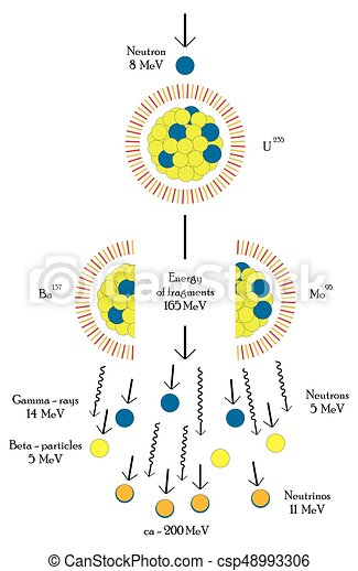 Nuclear Fission Chain Reaction Of Uranium Atom For Medical Science