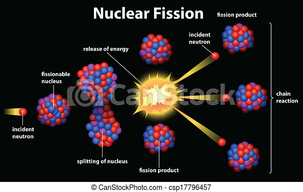Nuclear fission - csp17796457