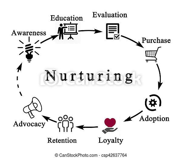 Nurturing - csp42637764