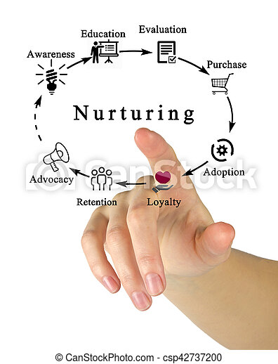 Nurturing - csp42737200