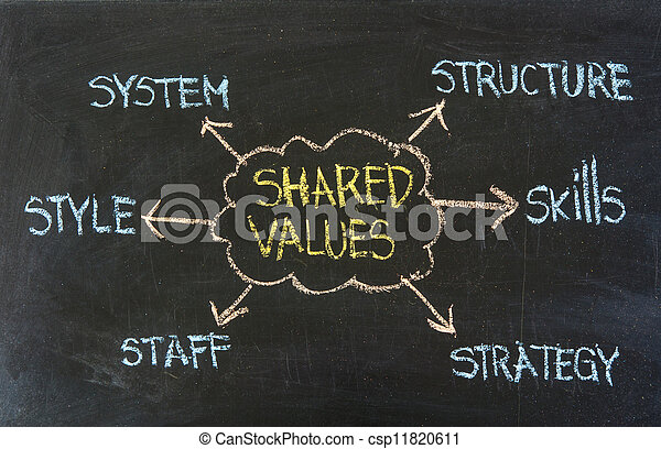 organizational culture, analysis and development concept - csp11820611