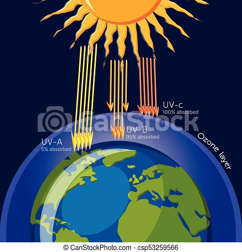 fe98092a097 Ozone layer protection from ultraviolet radiation. ecology. science for kids.  cartoon vector illustration in flat style.