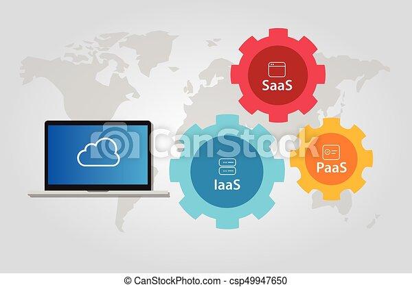 paas, infraestructura, servicio, combinación, saas, plataforma, iaas, pila, nube, software - csp49947650