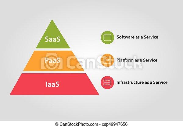 paas, infraestructura, servicio, combinación, saas, plataforma, iaas, pila, nube, software - csp49947656