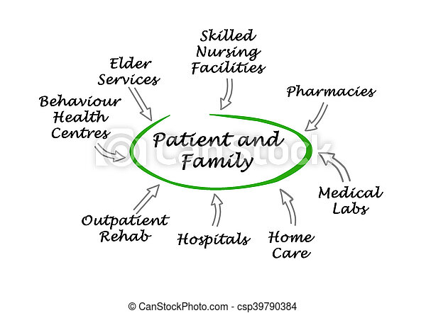 patient-centered, healthcare - csp39790384
