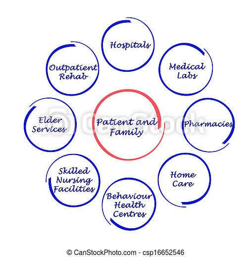 patient-centered, healthcare - csp16652546