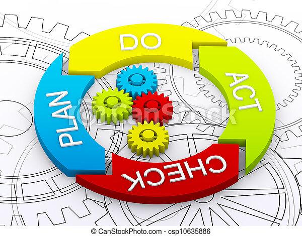 Ciclo de vida PDCA como concepto de negocios - csp10635886